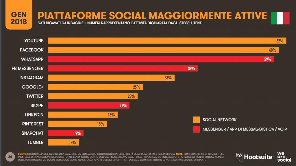 Piattaforme social più usate 2018